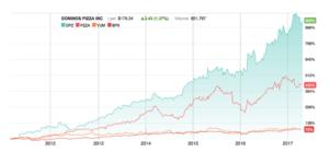 Domino's Pizza Stock Price - Digital Innovation
